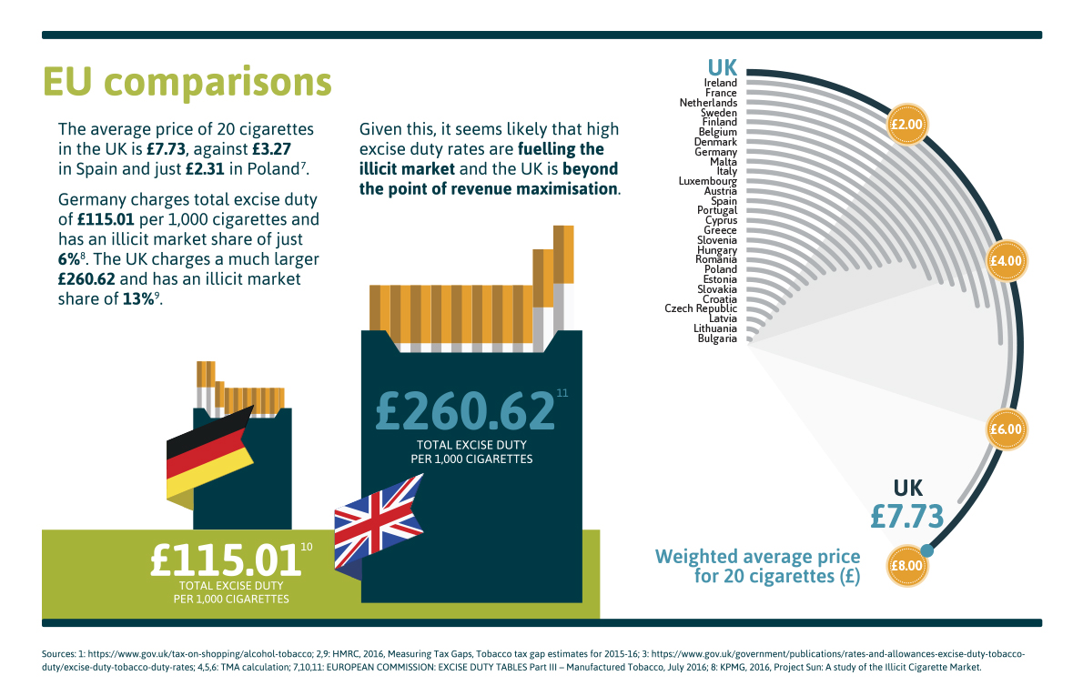 The tobacco manufacturers' association (tma) | eu tax comparison.